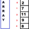 How to output or print the array results in php